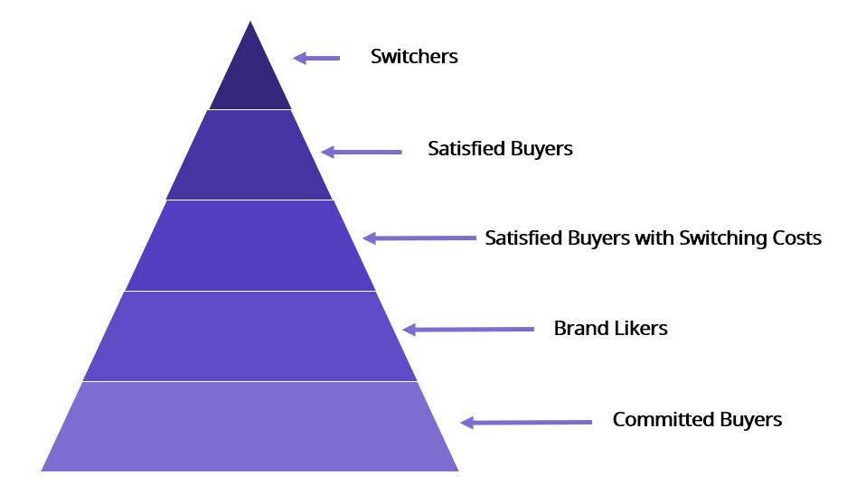 brand-loyalty-pyramid