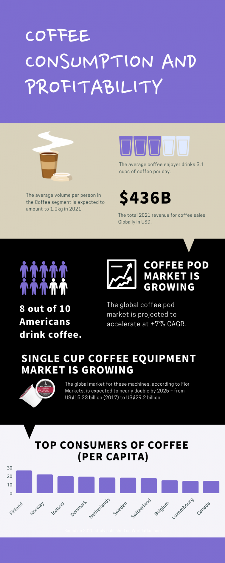 Profitability of the coffee industry